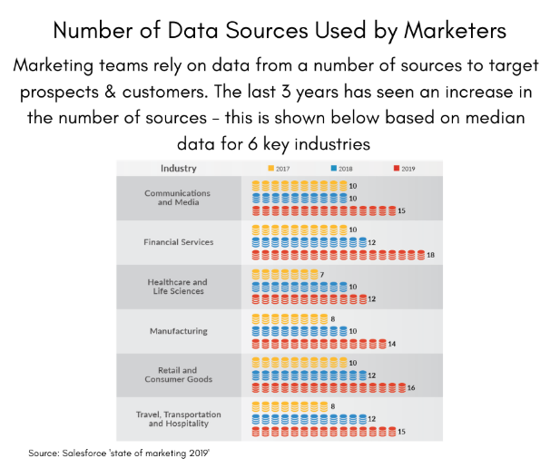 CRM Trends: Number of Data Sources Used by Marketers