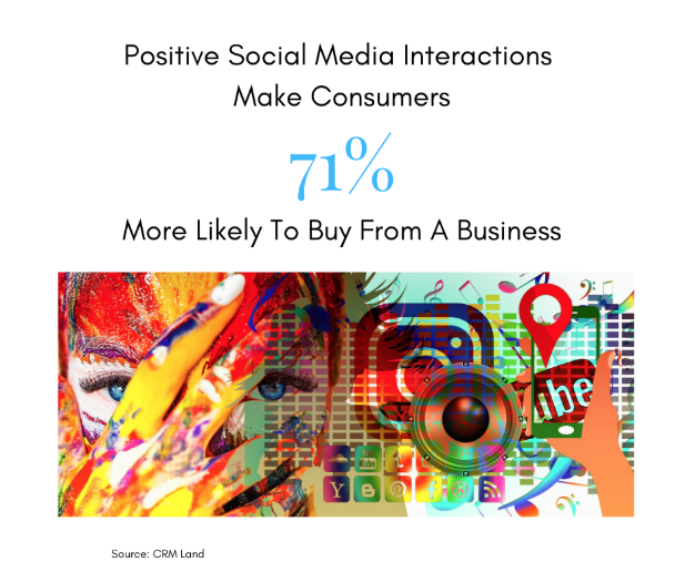 CRM Trends: Positive Social media Interactions = 71% more likely to buy from a business