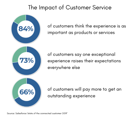 CRM Trends: The impact of customer service